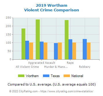 Wortham Violent Crime vs. State and National Comparison