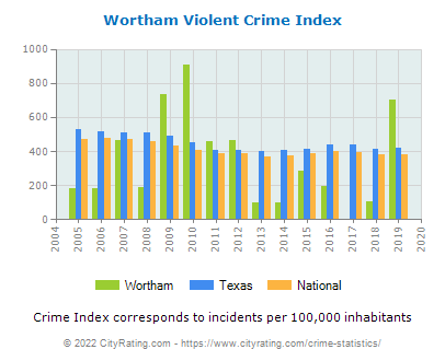 Wortham Violent Crime vs. State and National Per Capita