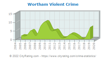 Wortham Violent Crime