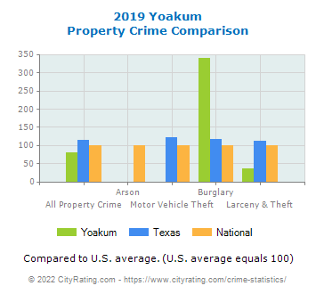 Yoakum Property Crime vs. State and National Comparison
