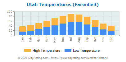 Utah Average Temperatures
