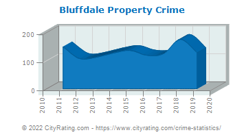 Bluffdale Property Crime