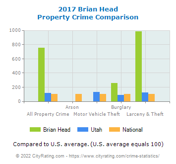 Brian Head Property Crime vs. State and National Comparison
