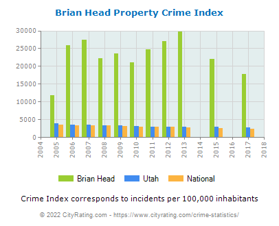 Brian Head Property Crime vs. State and National Per Capita