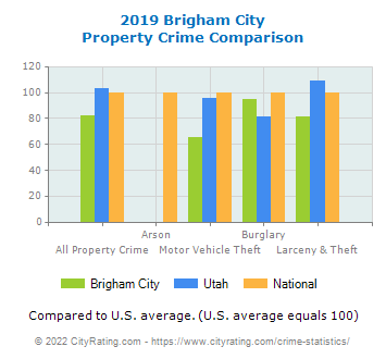 Brigham City Property Crime vs. State and National Comparison