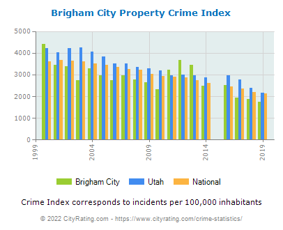 Brigham City Property Crime vs. State and National Per Capita