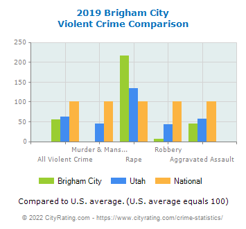 Brigham City Violent Crime vs. State and National Comparison