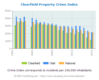 Clearfield Property Crime vs. State and National Per Capita