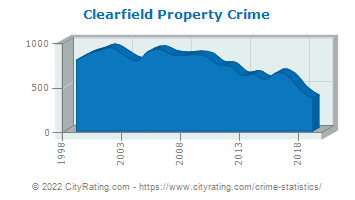 Clearfield Property Crime