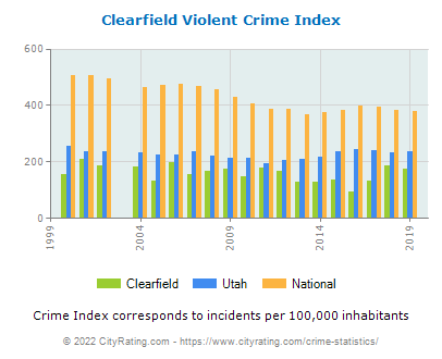 Clearfield Violent Crime vs. State and National Per Capita