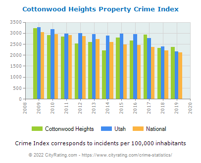 Cottonwood Heights Property Crime vs. State and National Per Capita