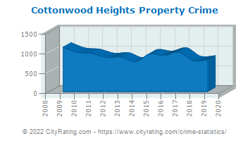 Cottonwood Heights Property Crime