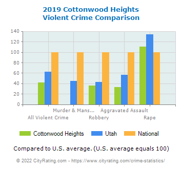 Cottonwood Heights Violent Crime vs. State and National Comparison