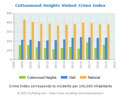 Cottonwood Heights Violent Crime vs. State and National Per Capita