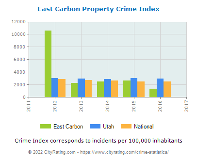 East Carbon Property Crime vs. State and National Per Capita