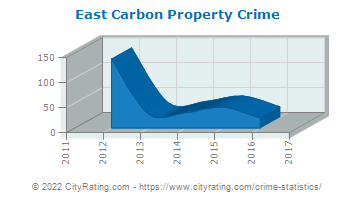 East Carbon Property Crime