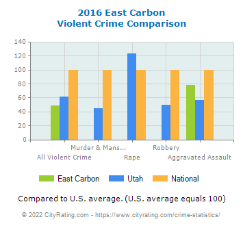 East Carbon Violent Crime vs. State and National Comparison