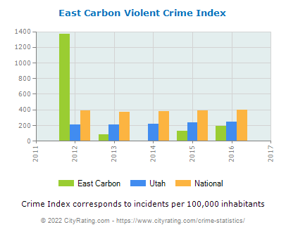 East Carbon Violent Crime vs. State and National Per Capita