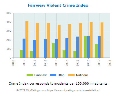 Fairview Violent Crime vs. State and National Per Capita