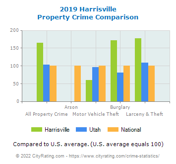 Harrisville Property Crime vs. State and National Comparison