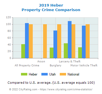 Heber Property Crime vs. State and National Comparison