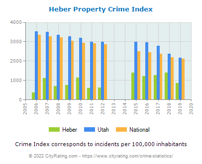 Heber Property Crime vs. State and National Per Capita