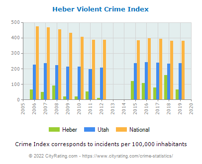 Heber Violent Crime vs. State and National Per Capita