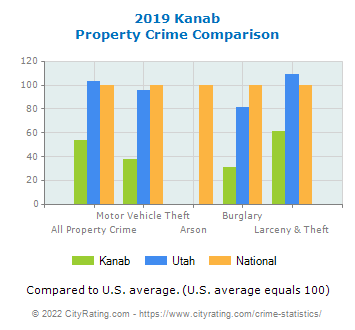 Kanab Property Crime vs. State and National Comparison