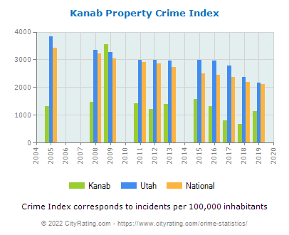 Kanab Property Crime vs. State and National Per Capita