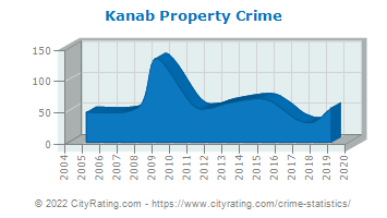 Kanab Property Crime