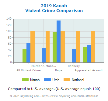Kanab Violent Crime vs. State and National Comparison