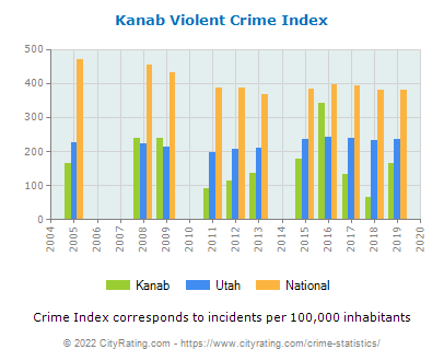 Kanab Violent Crime vs. State and National Per Capita
