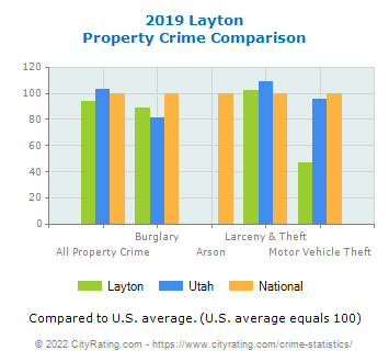 Layton Property Crime vs. State and National Comparison