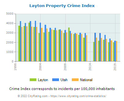 Layton Property Crime vs. State and National Per Capita
