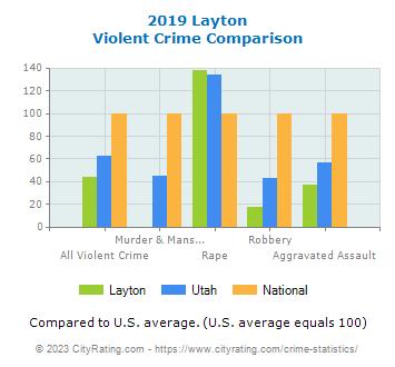 Layton+utah+weather+history