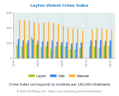 Layton Violent Crime vs. State and National Per Capita