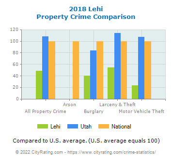 Lehi Property Crime vs. State and National Comparison