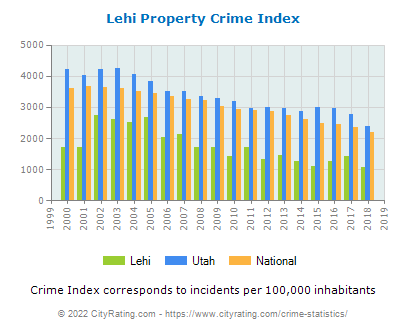 Lehi Property Crime vs. State and National Per Capita