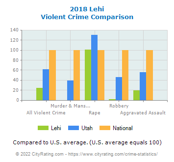 Lehi Violent Crime vs. State and National Comparison
