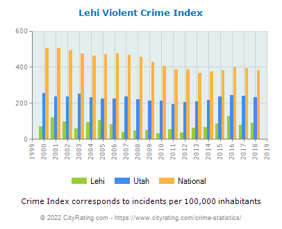 Lehi Violent Crime vs. State and National Per Capita
