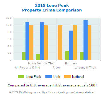 Lone Peak Property Crime vs. State and National Comparison