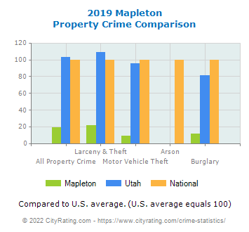 Mapleton Property Crime vs. State and National Comparison