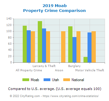 Moab Property Crime vs. State and National Comparison