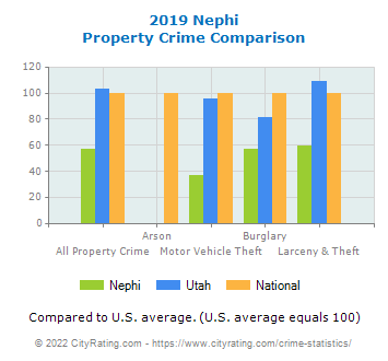 Nephi Property Crime vs. State and National Comparison
