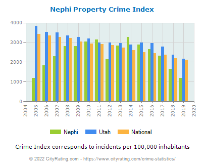 Nephi Property Crime vs. State and National Per Capita