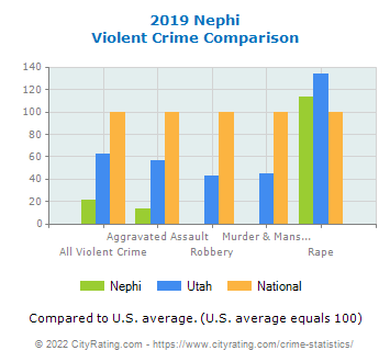 Nephi Violent Crime vs. State and National Comparison