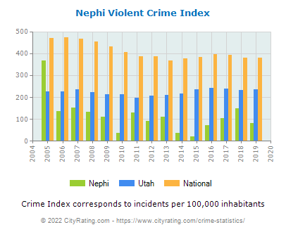 Nephi Violent Crime vs. State and National Per Capita