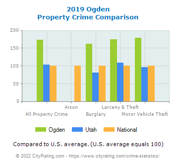 Ogden Property Crime vs. State and National Comparison