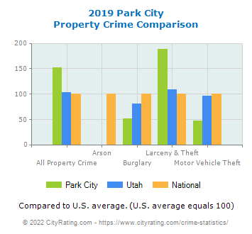 Park City Property Crime vs. State and National Comparison