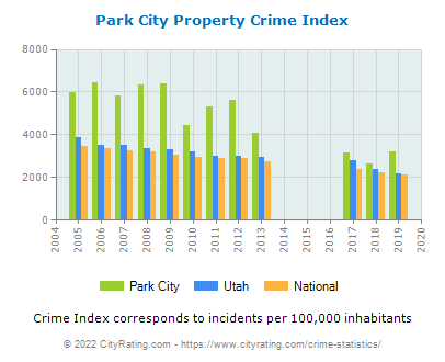 Park City Property Crime vs. State and National Per Capita